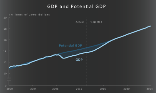 GDP_and_potential_GDP