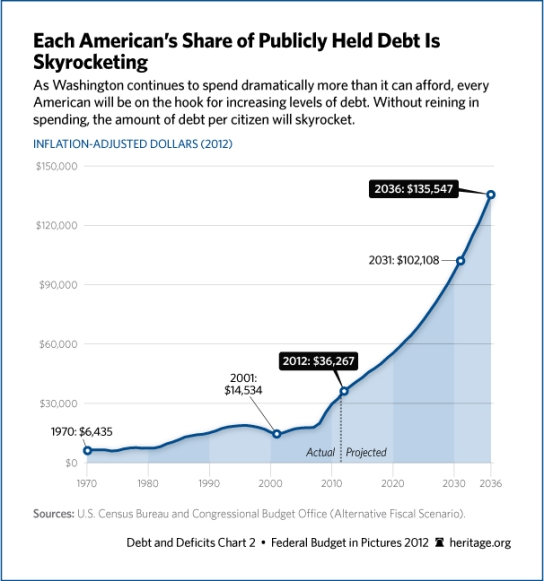 "the problem and dangers of the huge national debt and budget deficit in the united states of america Federal budget deficits and the national debt: the ""mother of all"" national debt is the budget deficit surely suggest that the united states."