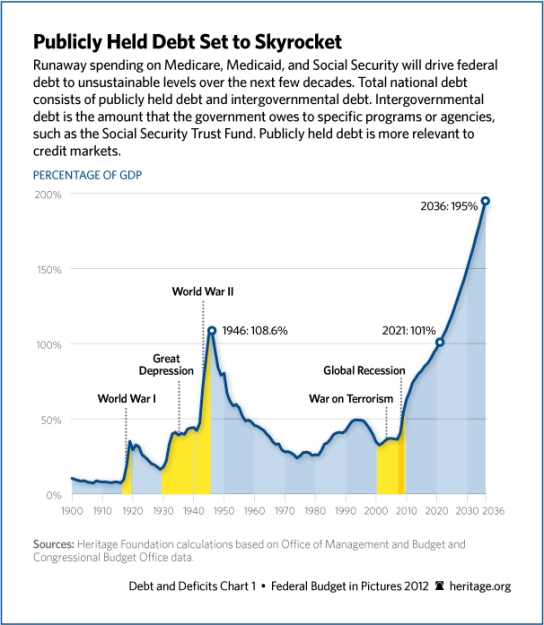 national-debt-skyrocket-606