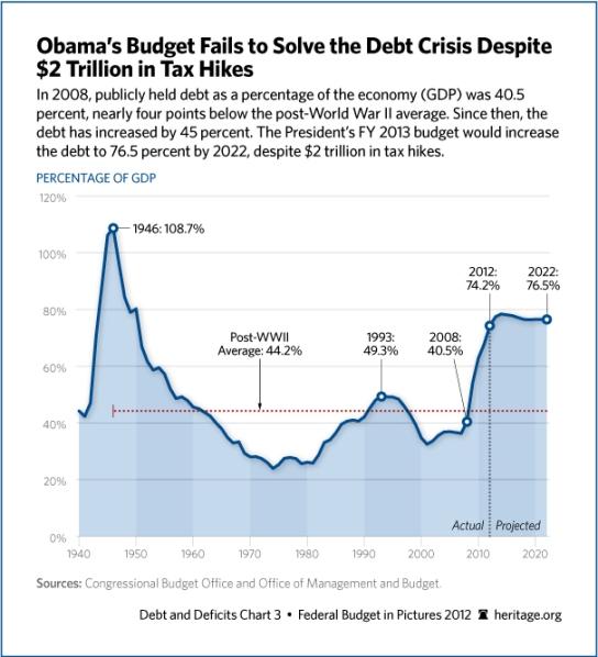 obama-budget-debt-606