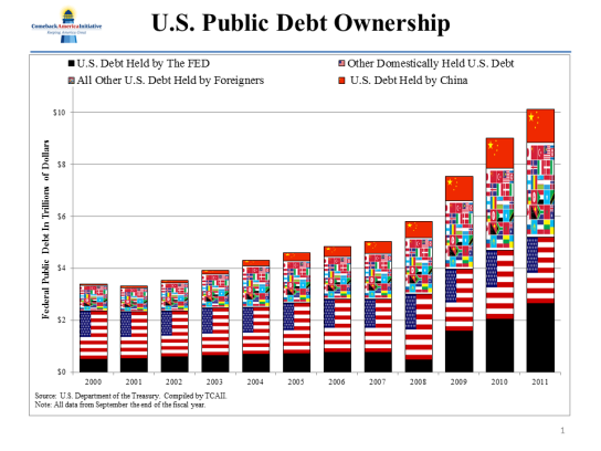 US-Public-Debt-Ownership