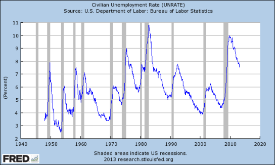 civilian_unemployment_rate