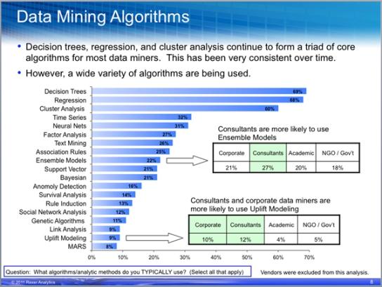 data-mining-algorithms