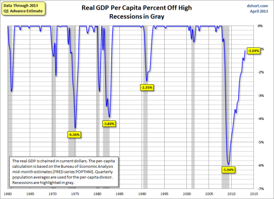 saupload_Real-GDP-per-capita-percent-off-high