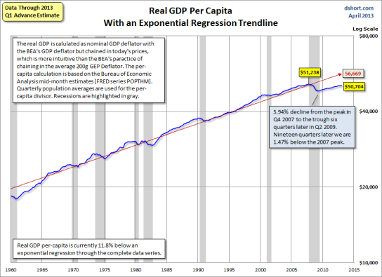 saupload_Real-GDP-per-capita-since-1960-log