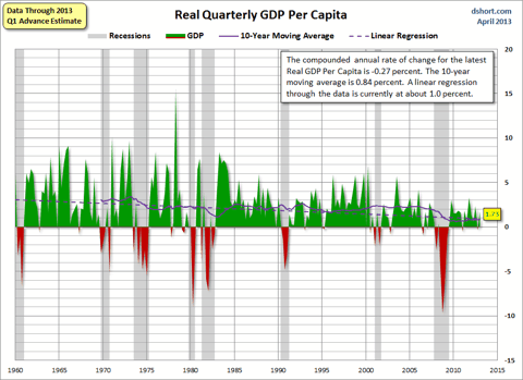 saupload_Real-GDP-per-capita-since-1960_thumb1