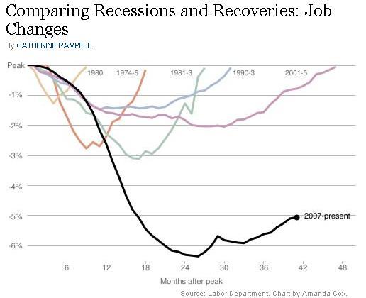 chart-recvry