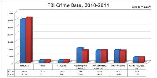 FBI-Homicides-2010-11