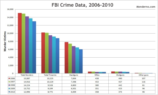 FBI-Total-Murders
