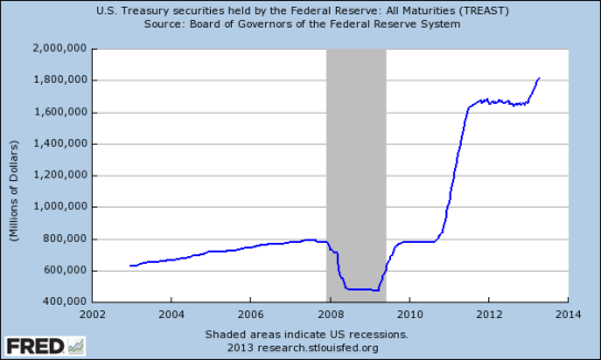 FedTreasury-Holdings