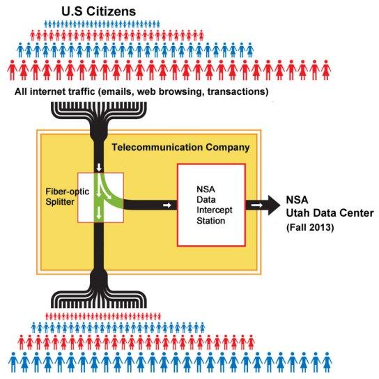 nsa-spy-machine