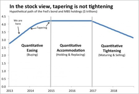 tapering-is-not-tightening-graph