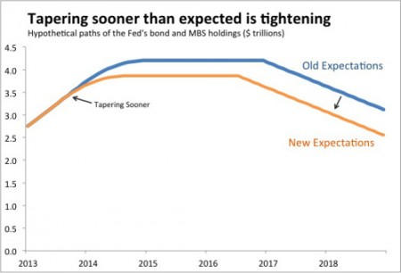 tapering-is-tightening-graph-2