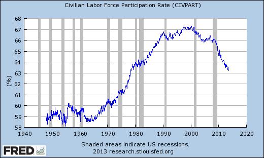 civilian_labor_participation_rate