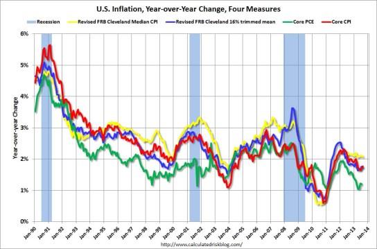 InflationAug2013