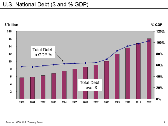 U.S._National_Debt_-_Dollars_and_Relative_to_GDP