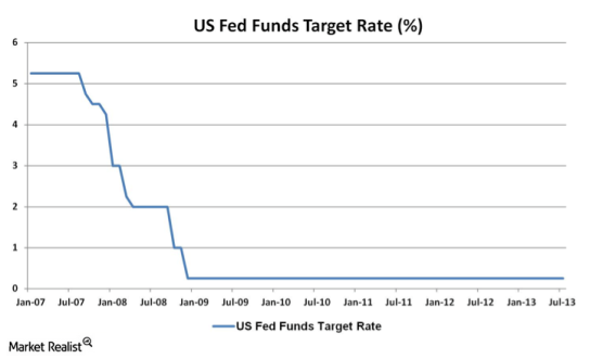 US-Fed-Funds-Target-Rate