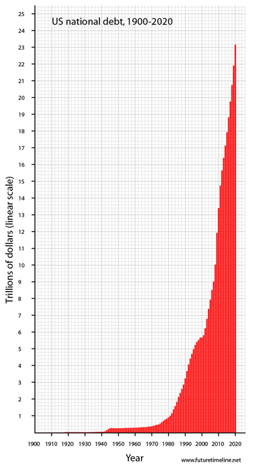 US-National-Debt-Graph