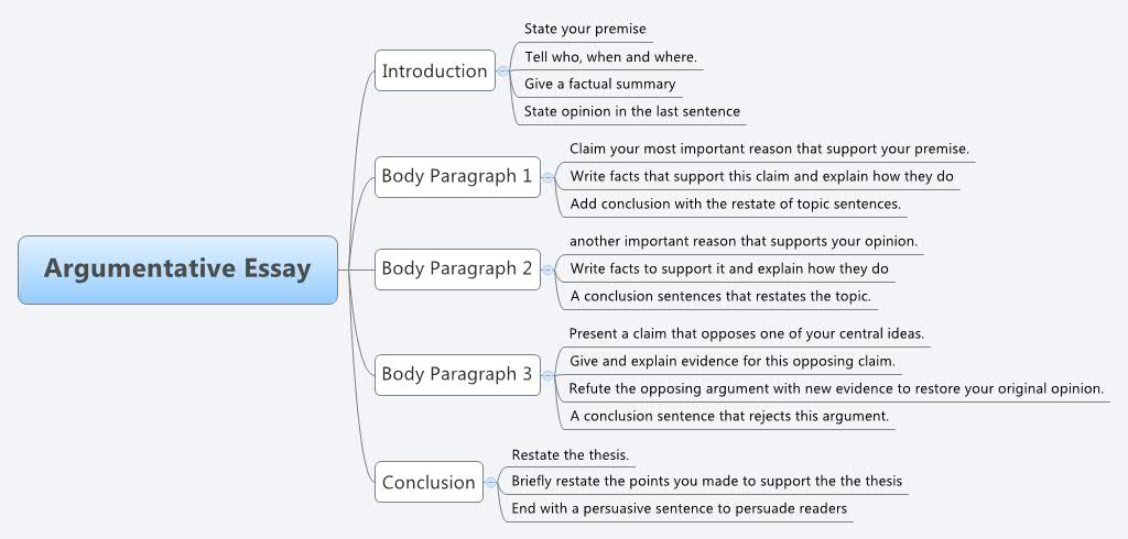 structure of an argumentative essay – Writing Philosophy: (fig.3) we ...