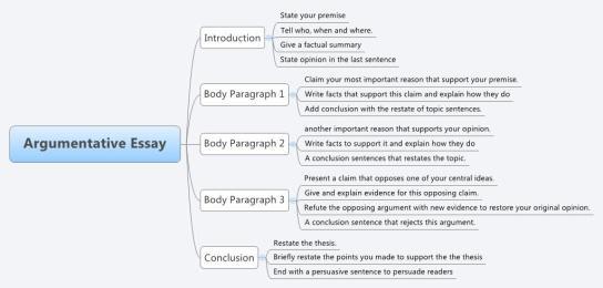 short argumentative essays
