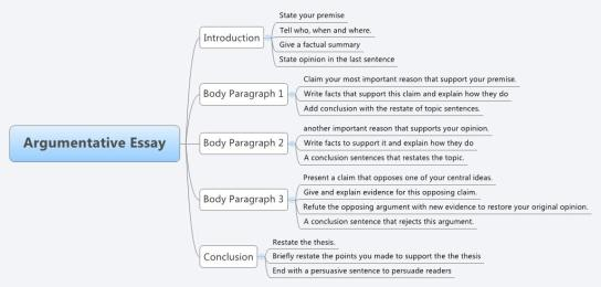 How to Write a Good Argumentative Essay Introduction | The