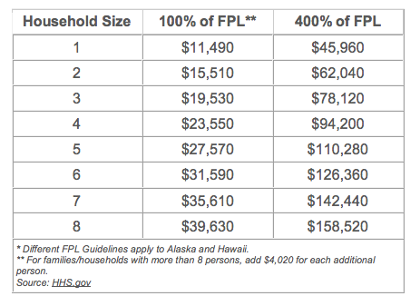 federal-poverty-level-guide