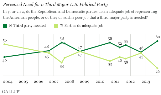gallup_poll_chart
