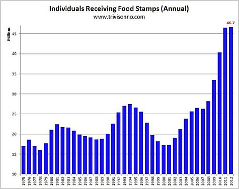 Jeff-Jacoby-Food-Stamp-Chart