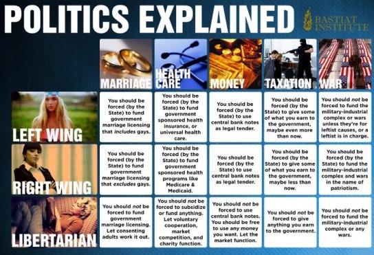 Politics explained
