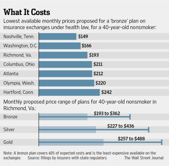 prices_of_bronze_plan