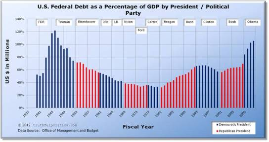 us-federal-debt-percentage-gdp-by-president-political-party
