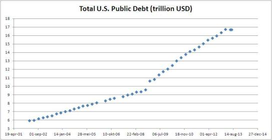 us_gross_debt