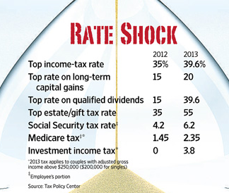 2013-Capital-Gains-Tax-Rates