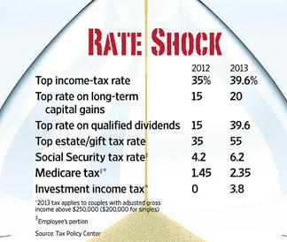 2013-Capital-Gains-Tax-Rates