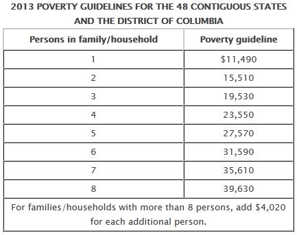2013_US_poverty_line