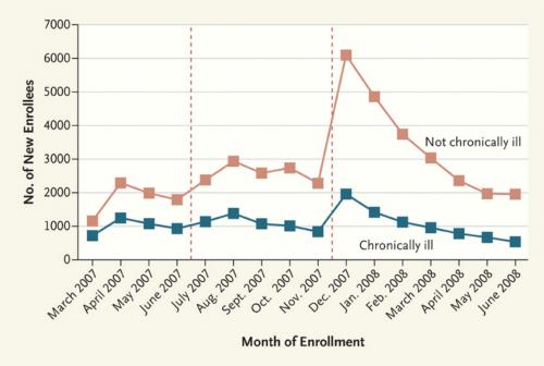 enrollment_chart