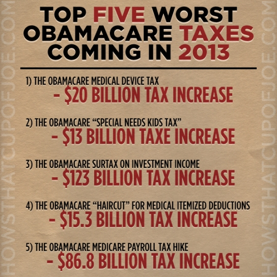 five_top_obamacare_taxes