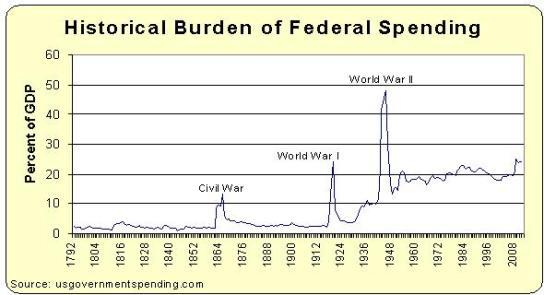 historical-burden-of-federal-spending (1)