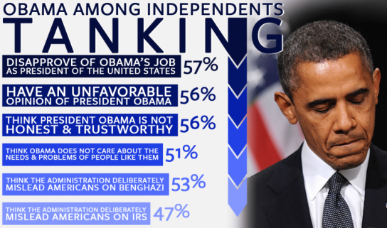 Obama-Independents-and-Scandals-SMALL