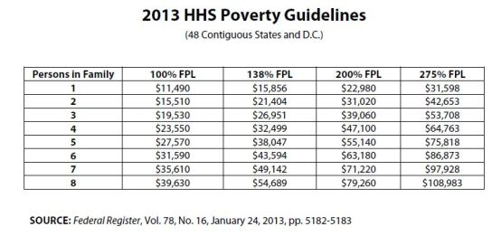 poverty-guidelines-2013