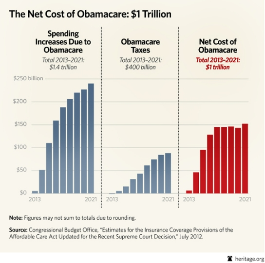 special-obamacare-spending-and-taxes