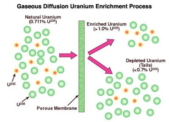 Uranium-enriched