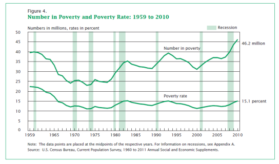 US-Poverty-Rate