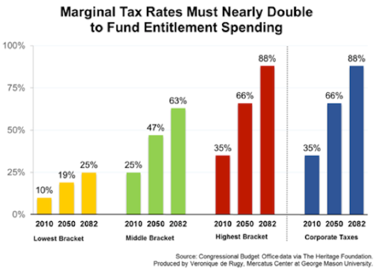 vero marginal tax rate small