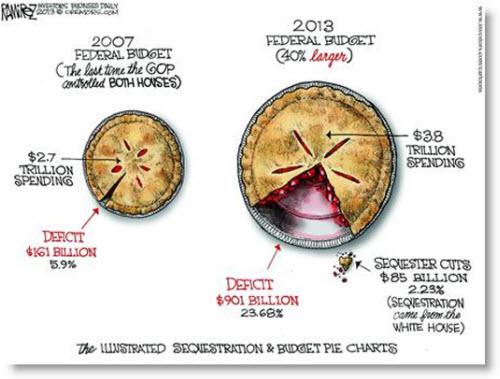 sequestration-budget-pie-chart-political-cartoon
