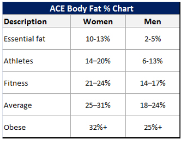 Body Fat Chart by Age
