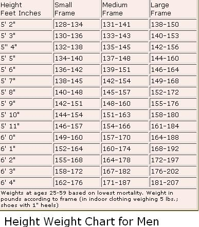 Height Weight Chart for Men
