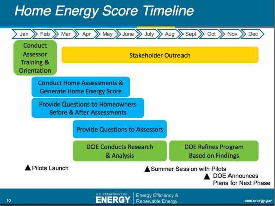 home energy score timeline internachi energy rating ben gromicko