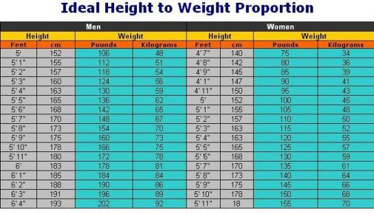 ideal_weight
