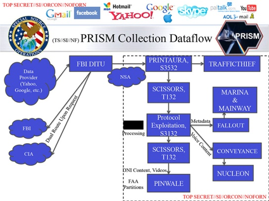top-secret-nsa-prism-slide-7